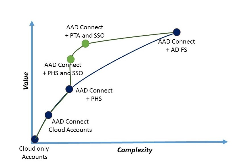 Figure 4: Azure AD authentication choices (Microsoft)